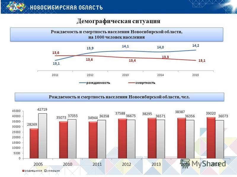 Демографическая ситуация Рождаемость и смертность населения Новосибирской области, на 1000 человек населения Рождаемость и смертность населения Новосибирской области, на 1000 человек населения Рождаемость и смертность населения Новосибирской области,