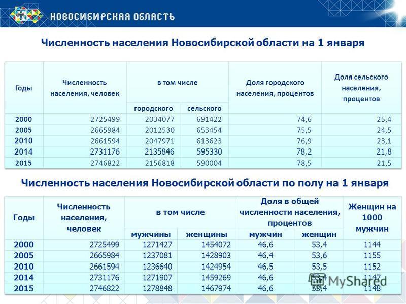 Численность населения Новосибирской области на 1 января Численность населения Новосибирской области по полу на 1 января