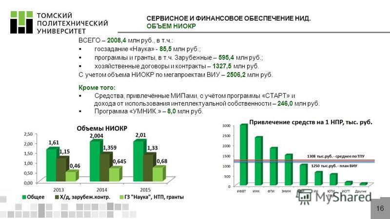 СЕРВИСНОЕ И ФИНАНСОВОЕ ОБЕСПЕЧЕНИЕ НИД. ОБЪЕМ НИОКР 62,55% 16 ВСЕГО – 2008,4 млн руб., в т.ч.: госзадание «Наука» - 85,5 млн руб.; программы и гранты, в т.ч. Зарубежные – 595,4 млн руб.; хозяйственные договоры и контракты – 1327,5 млн руб. С учетом о