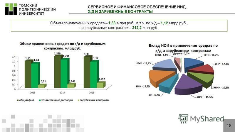 18 СЕРВИСНОЕ И ФИНАНСОВОЕ ОБЕСПЕЧЕНИЕ НИД. Х/Д И ЗАРУБЕЖНЫЕ КОНТРАКТЫ Объем привлеченных средств – 1,33 млрд руб., в т.ч. по х/д – 1,12 млрд руб., по зарубежным контрактам – 212,2 млн руб.