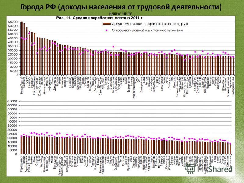 Города РФ (доходы населения от трудовой деятельности) Данные ГКС РФ