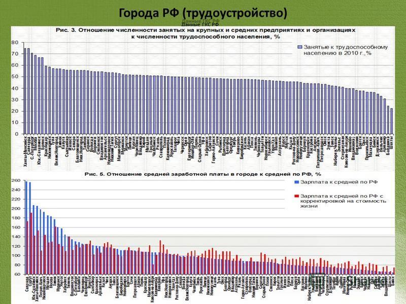 Города РФ (трудоустройство) Данные ГКС РФ
