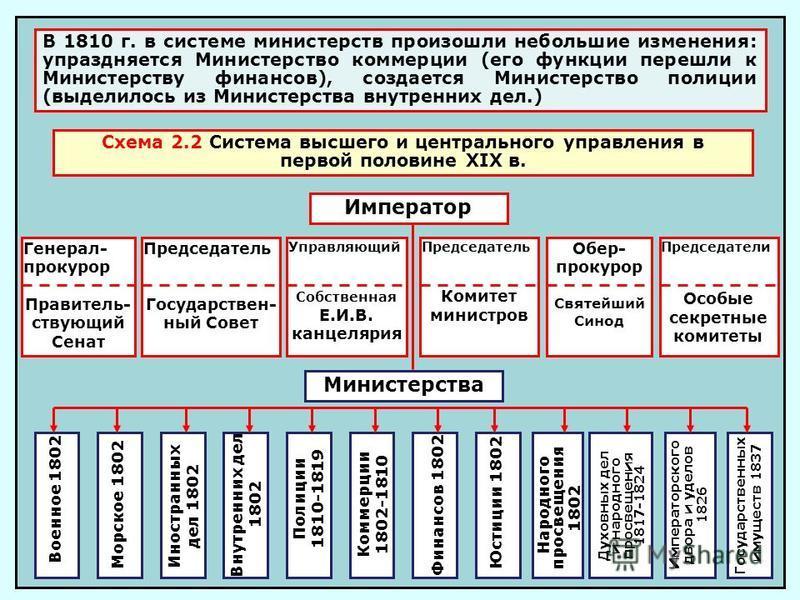 В 1810 г. в системе министерств произошли небольшие изменения: упраздняется Министерство коммерции (его функции перешли к Министерству финансов), создается Министерство полиции (выделилось из Министерства внутренних дел.) Схема 2.2 Система высшего и