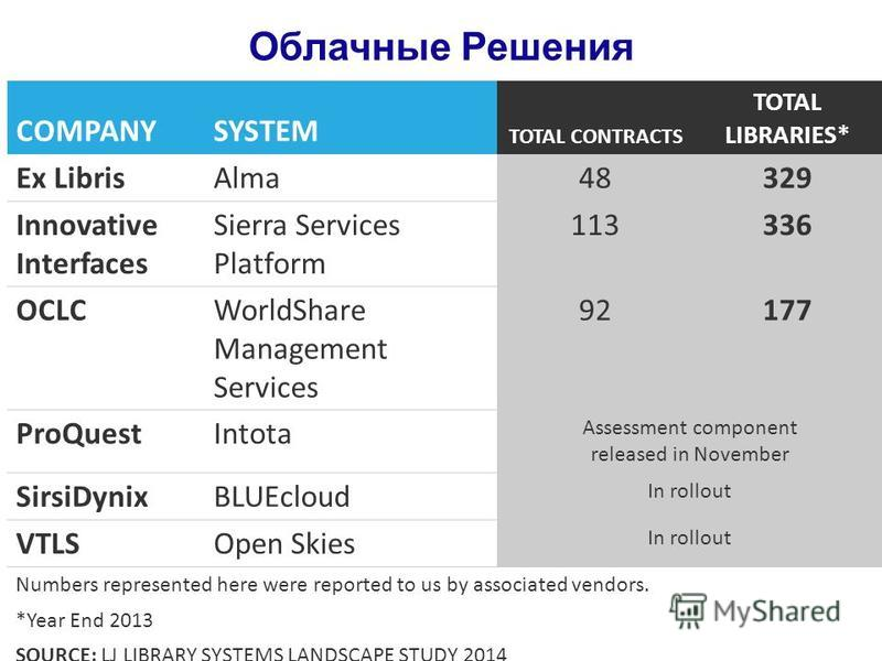 COMPANYSYSTEM TOTAL CONTRACTS TOTAL LIBRARIES* Ex LibrisAlma48329 Innovative Interfaces Sierra Services Platform 113336 OCLCWorldShare Management Services 92177 ProQuestIntota Assessment component released in November SirsiDynixBLUEcloud In rollout V