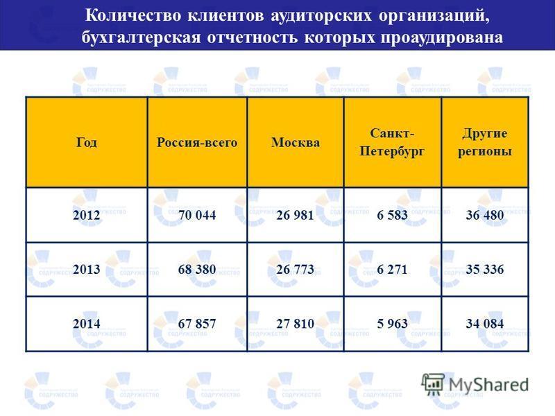 Количество клиентов аудиторских организаций, бухгалтерская отчетность которых проаудирована Год Россия-всего Москва Санкт- Петербург Другие регионы 201270 04426 9816 58336 480 201368 38026 7736 27135 336 201467 85727 8105 96334 084