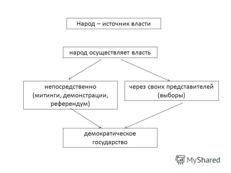 Народ – источник власти народ осуществляет власть непосредственно (митинги, демонстрации, референдум) через своих представителей (выборы) демократическое государство