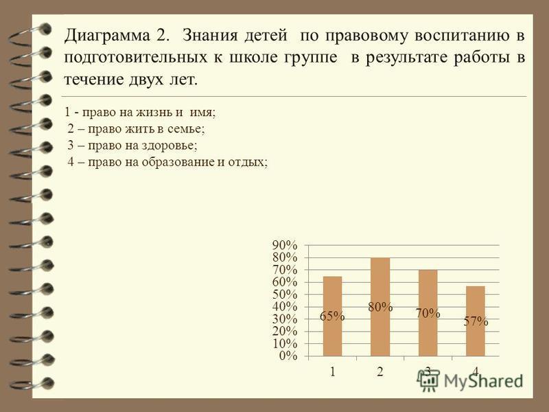 Диаграмма 2. Знания детей по правовому воспитанию в подготовительных к школе группе в результате работы в течение двух лет.