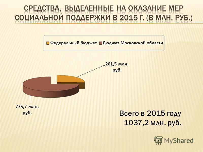 Всего в 2015 году 1037,2 млн. руб.