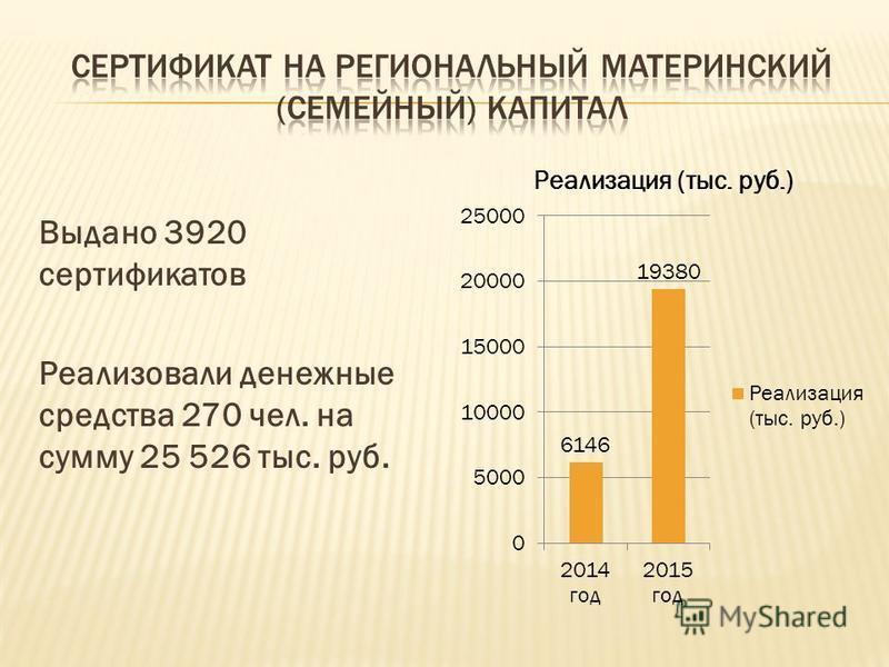 Выдано 3920 сертификатов Реализовали денежные средства 270 чел. на сумму 25 526 тыс. руб.