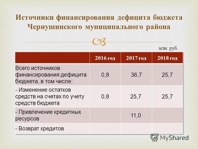 Источники финансирования дефицита бюджета Чернушинского муниципального района млн. руб.