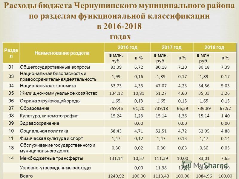 Расходы бюджета Чернушинского муниципального района по разделам функциональной классификации в 2016-2018 годах