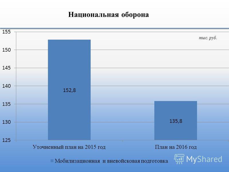 Национальная оборона тыс. руб.