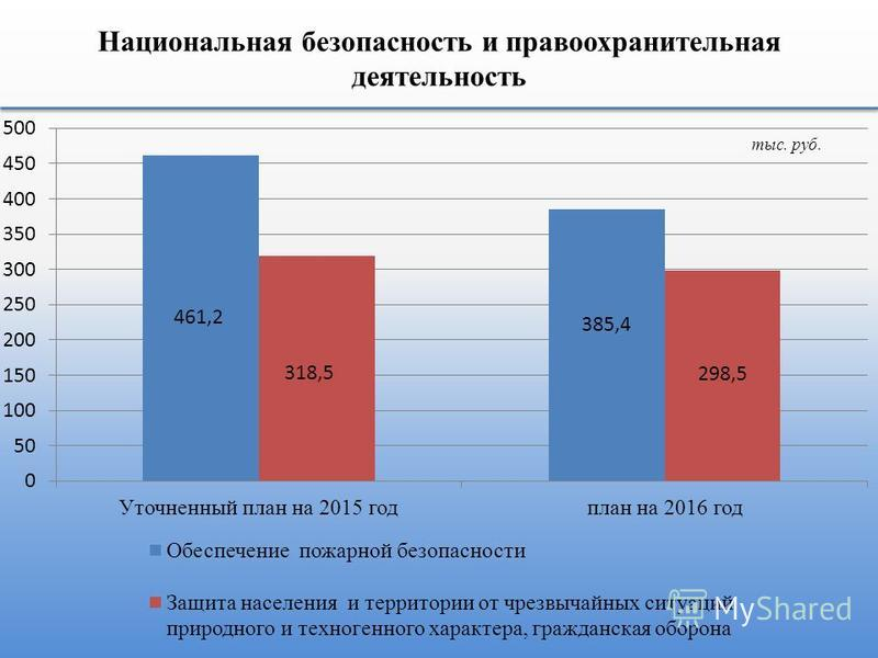 Национальная безопасность и правоохранительная деятельность тыс. руб.
