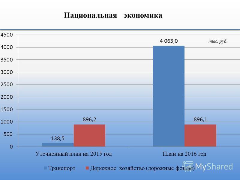 Национальная экономика тыс. руб.