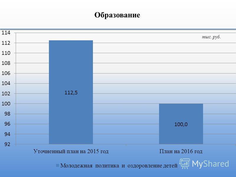 Образование тыс. руб.