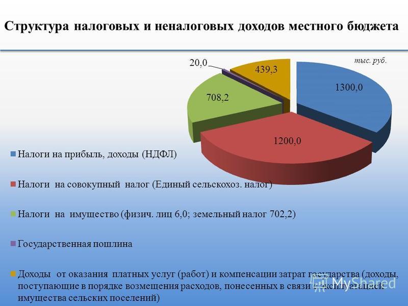 Структура налоговых и неналоговых доходов местного бюджета тыс. руб.