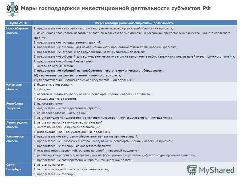 Субъект РФМеры господдержки инвестиционной деятельности Новосибирская область 1) предоставление налоговых льгот по налогу на имущество организаций и налогу на прибыль; 2) изменение срока уплаты налогов в областной бюджет в форме отсрочки и рассрочки,