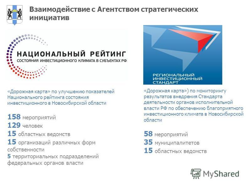 Взаимодействие с Агентством стратегических инициатив «Дорожная карта» по улучшению показателей Национального рейтинга состояния инвестиционного в Новосибирской области 158 мероприятий 129 человек 15 областных ведомств 15 организаций различных форм со