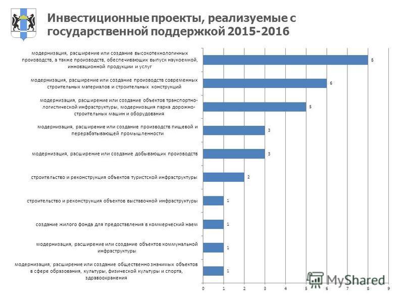 Инвестиционные проекты, реализуемые с государственной поддержкой 2015-2016