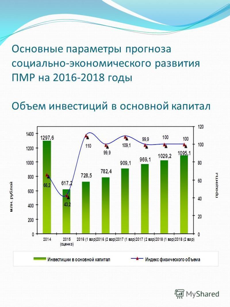 Основные параметры прогноза социально-экономического развития ПМР на 2016-2018 годы Объем инвестиций в основной капитал