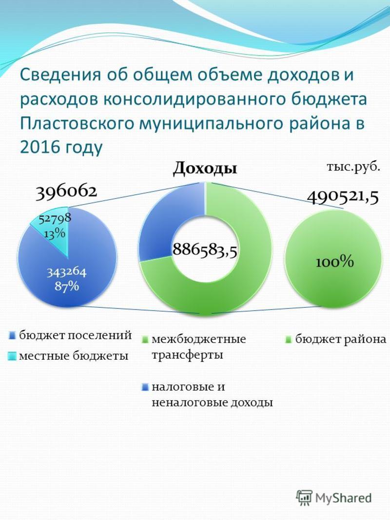 Сведения об общем объеме доходов и расходов консолидированного бюджета Пластовского муниципального района в 2016 году Доходы 100% 490521,5 886583,5 343264 87% 396062 52798 13% тыс.руб.