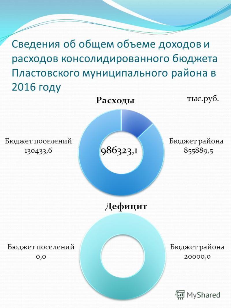 Сведения об общем объеме доходов и расходов консолидированного бюджета Пластовского муниципального района в 2016 году Бюджет района 855889,5 986323,1 Бюджет поселений 130433,6 Бюджет района 20000,0 Бюджет поселений 0,0 тыс.руб.