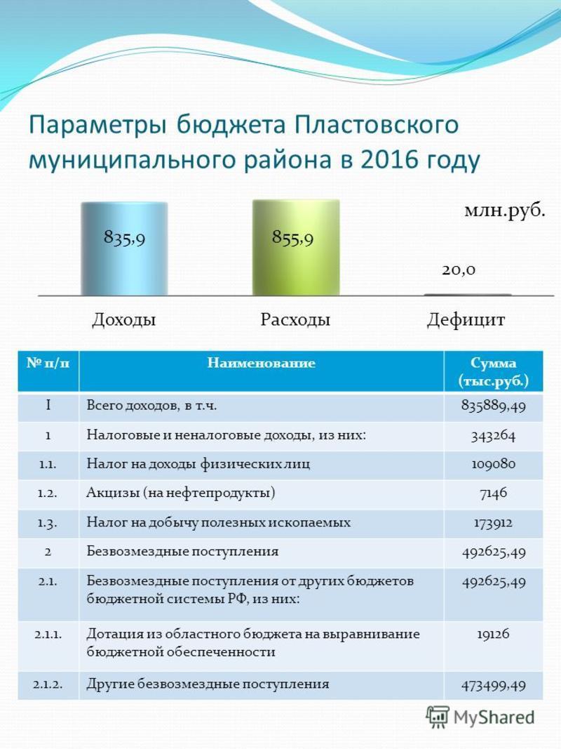 Параметры бюджета Пластовского муниципального района в 2016 году п/п НаименованиеСумма (тыс.руб.) IВсего доходов, в т.ч.835889,49 1Налоговые и неналоговые доходы, из них:343264 1.1. Налог на доходы физических лиц 109080 1.2. Акцизы (на нефтепродукты)