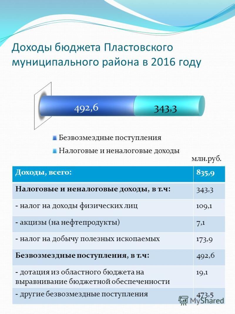 Доходы бюджета Пластовского муниципального района в 2016 году Доходы, всего:835,9 Налоговые и неналоговые доходы, в т.ч:343,3 - налог на доходы физических лиц 109,1 - акцизы (на нефтепродукты)7,1 - налог на добычу полезных ископаемых 173,9 Безвозмезд