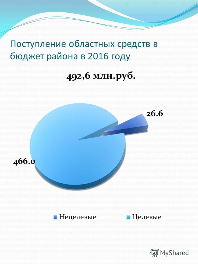 Поступление областных средств в бюджет района в 2016 году
