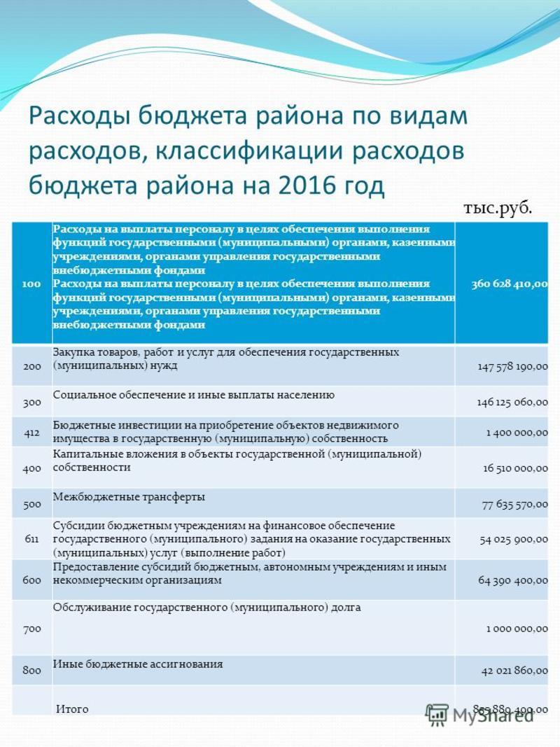 Расходы бюджета района по видам расходов, классификации расходов бюджета района на 2016 год 100 Расходы на выплаты персоналу в целях обеспечения выполнения функций государственными (муниципальными) органами, казенными учреждениями, органами управлени