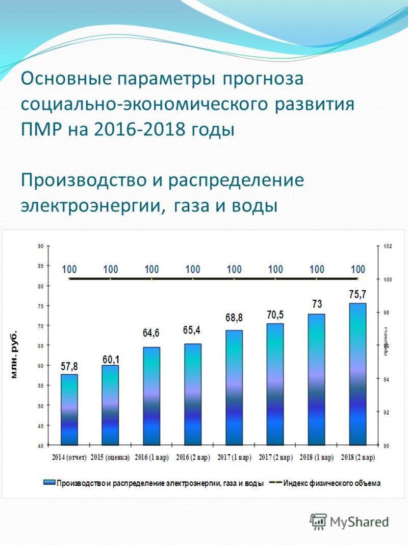 Основные параметры прогноза социально-экономического развития ПМР на 2016-2018 годы Производство и распределение электроэнергии, газа и воды