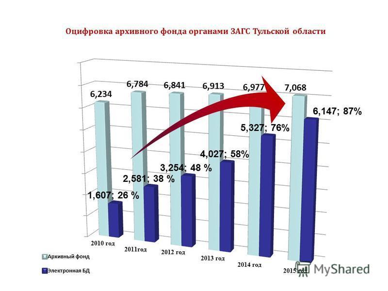 Оцифровка архивного фонда органами ЗАГС Тульской области 2015 год