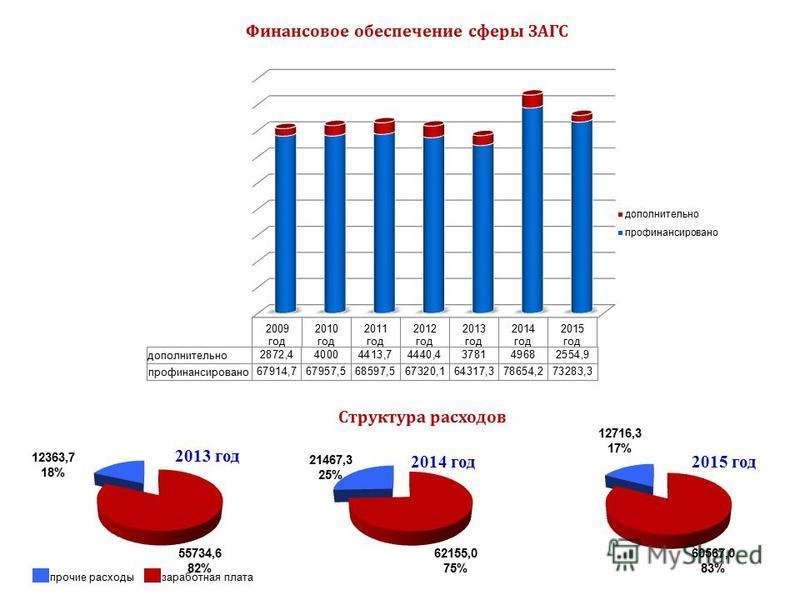 Финансовое обеспечение сферы ЗАГС Структура расходов прочие расходы заработная плата 55734,6 82% 12363,7 18% 2013 год 62155,0 75% 21467,3 25% 2014 год 2015 год 60567,0 83% 12716,3 17%