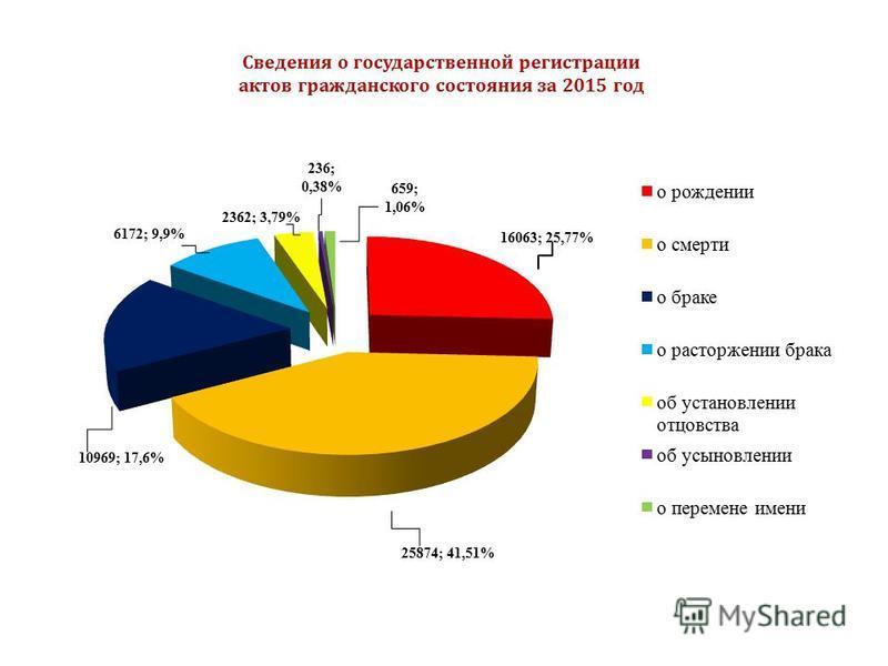 Сведения о государственной регистрации актов гражданского состояния за 2015 год 10969; 17,6% 6172; 9,9% 236; 0,38% 659; 1,06%