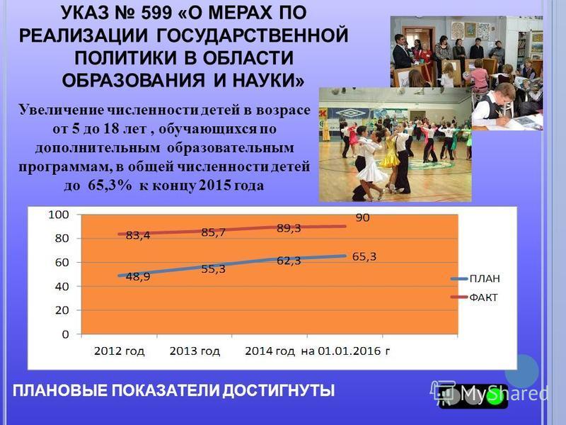 УКАЗ 599 «О МЕРАХ ПО РЕАЛИЗАЦИИ ГОСУДАРСТВЕННОЙ ПОЛИТИКИ В ОБЛАСТИ ОБРАЗОВАНИЯ И НАУКИ» ПЛАНОВЫЕ ПОКАЗАТЕЛИ ДОСТИГНУТЫ Увеличение численности детей в возрасте от 5 до 18 лет, обучающихся по дополнительным образовательным программам, в общей численнос