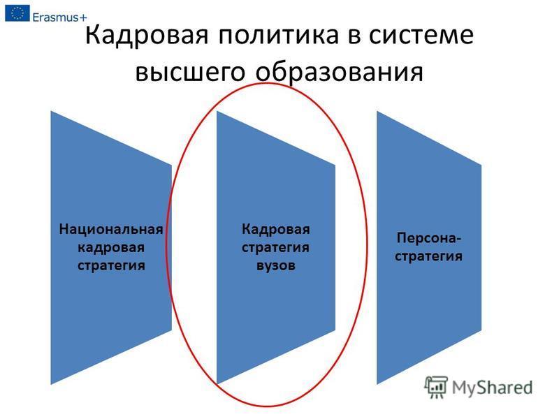 Кадровая политика в системе высшего образования Национальная кадровая стратегия Кадровая стратегия вузов Персона- стратегия