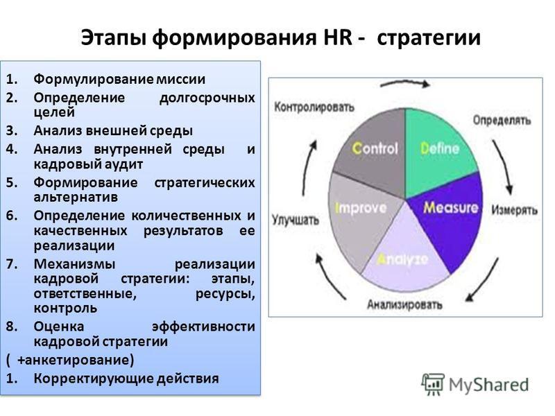 Этапы формирования HR - стратегии 1. Формулирование миссии 2. Определение долгосрочных целей 3. Анализ внешней среды 4. Анализ внутренней среды и кадровый аудит 5. Формирование стратегических альтернатив 6. Определение количественных и качественных р