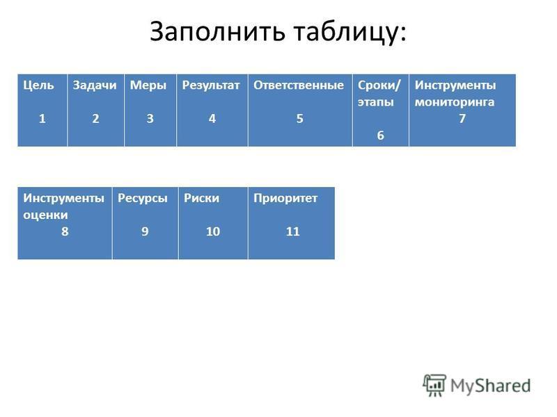 Заполнить таблицу: Цель 1 Задачи 2 Меры 3 Результат 4 Ответственные 5 Сроки/ этапы 6 Инструменты мониторинга 7 Инструменты оценки 8 Ресурсы 9 Риски 10 Приоритет 11