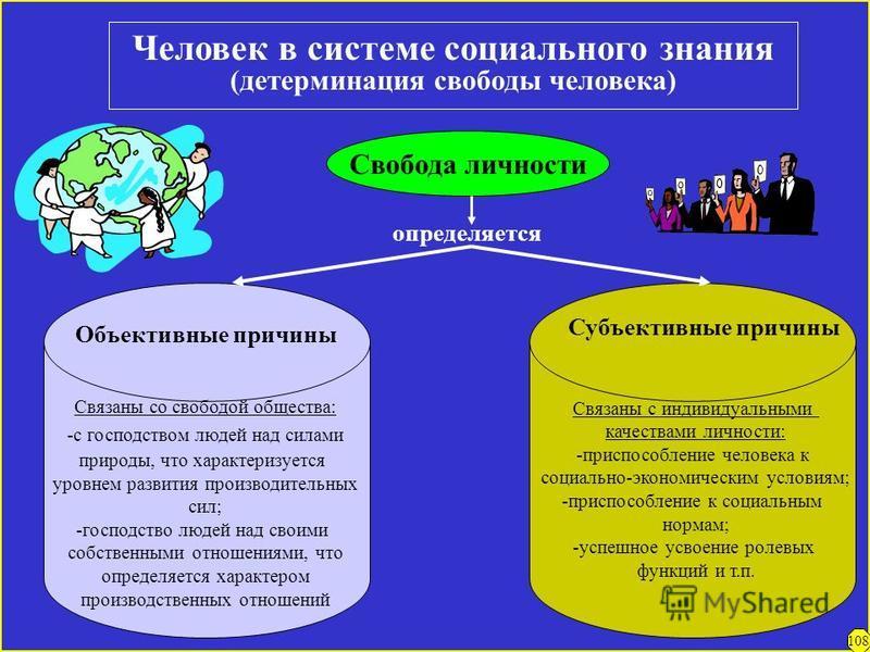 Социализация личности (процесс встраивания человека в систему социальных взаимодействий) Активность и автономность ЛИЧНОСТЬ Индивидуальное сознание Социальная адаптация Приспособление индивида к: - социально-экономическим условиям; - ролевым функциям