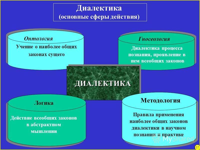 Метафизика и диалектика о развитии Процесс развития 1. Признание развития как идущего по спирали, как бы повторяющего пройденные уже ступени,но на более высокой базе («отрицание отрицания»). 2. Признание внутренних противоречий как источника, причины