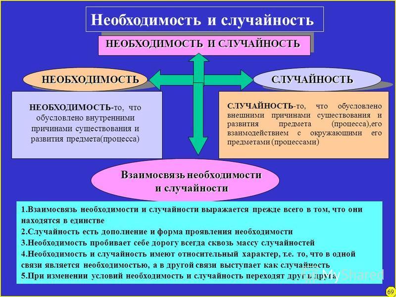 Причина и следствие ПРИЧИННО-СЛЕДСТВЕННАЯ СВЯЗЬ ПРИЧИНАСЛЕДСТВИЕ ПРИЧИНА-есть взаимодействие между телами или их элементами, вызывающее изменения во взаимодействующих телах, элементах, сторонах СЛЕДСТВИЕ-есть изменения, появляющиеся как результат их