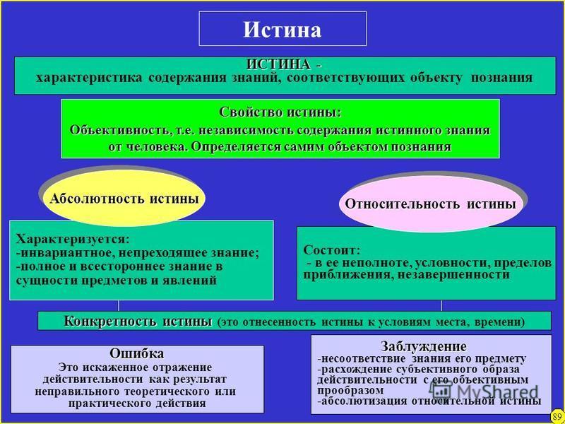 Практика как критерий истины Относительный характер практики как критерия познания Относительный характер практики как критерия познания Проявляется в единстве Абсолютного Абсолютного Относительного Относительного 1. Практика абсолютна как процесс 2.