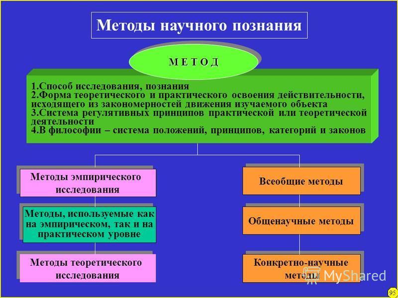 Применение диалектических (философских) методологических принципов в научном исследовании ПРИНЦИПЫ Принцип изучения объекта в его взаимосвязях. Системный подход. Принцип детерминизма, причинной обусловленности Принцип всесторонности рассмотрения. Ком
