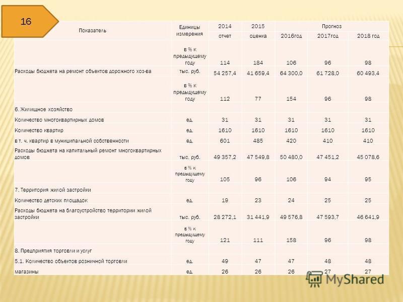 Показатель Единицы измерения 20142015Прогноз отчетоценка 2016 год 2017 год 2018 год в % к предыдущему году 1141841069698 Расходы бюджета на ремонт объектов дорожного хоз-ватыс. руб. 54 257,441 659,464 300,061 728,060 493,4 в % к предыдущему году 1127