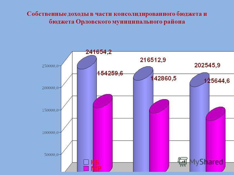 Собственные доходы в части консолидированного бюджета и бюджета Орловского муниципального района