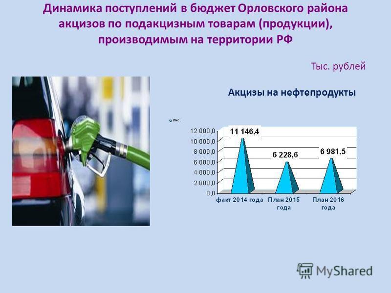 Динамика поступлений в бюджет Орловского района акцизов по подакцизным товарам (продукции), производимым на территории РФ Тыс. рублей Акцизы на нефтепродукты