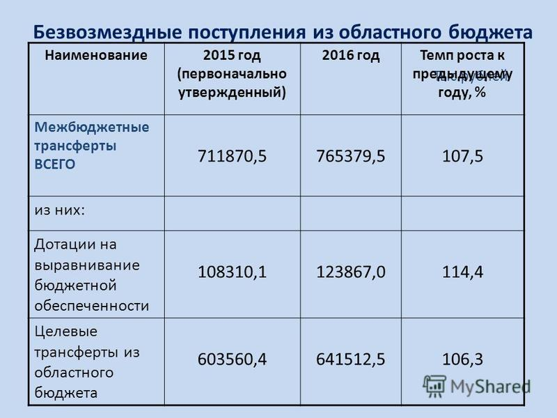 Безвозмездные поступления из областного бюджета Тыс.рублей Наименование 2015 год (первоначально утвержденный) 2016 год Темп роста к предыдущему году, % Межбюджетные трансферты ВСЕГО 711870,5765379,5107,5 из них: Дотации на выравнивание бюджетной обес