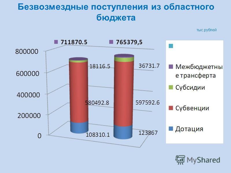 Безвозмездные поступления из областного бюджета тыс.рублей