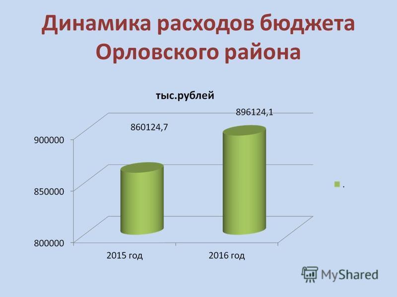 Динамика расходов бюджета Орловского района