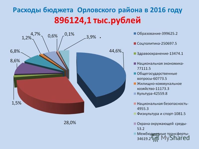Расходы бюджета Орловского района в 2016 году 896124,1 тыс.рублей